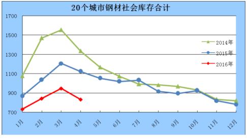 2016年4月钢材社会库存情况分析图片